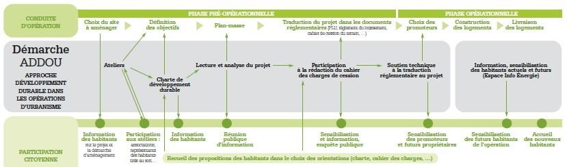 Exemple de méthodologie: la méthode ADDOU L'ADDOU (Approche Développement Durable des Opérations d'Urbanisme): Depuis dix ans, vingt-sept «Addou» (Approche développement durable dans les opérations d'urbanisme) ont été réalisées dans le Pays de Rennes. Au-delà de la construction d'un écoquartier, elle vise à construire collectivement, avec la société civile et les habitants, des villes agréables à vivre pour tous et au fonctionnement plus « durable ». http://www.developpement-durable.gouv.fr/IMG/pdf/presentation_ADDOU_Grenelle.pdf http://www.developpement-durable.gouv.fr/IMG/pdf/App_DD_op_urbanisme_addou.pdf